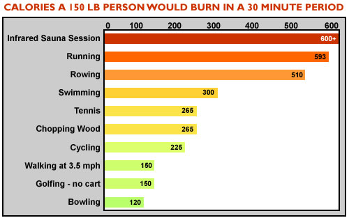 calories burned table