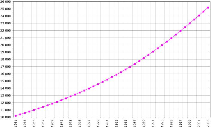 Nepal Demography
