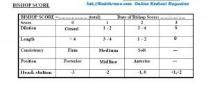 Modified Bishop's Preinduction cervical scoring system