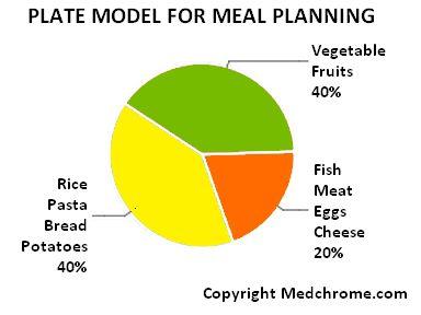 plate model diabetic diet