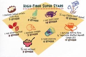 dietary fiber chart