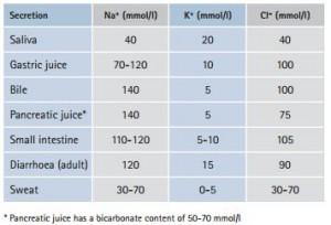 electrolyte GI skin