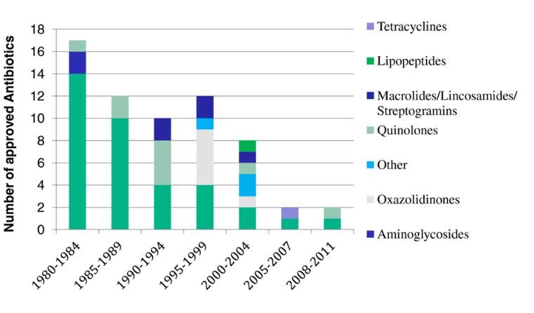 Antibiotic approvals