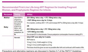 PMTCT HIV prophylaxis