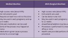medical vs surgical abortion