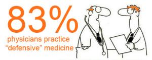 83-percent-of-physicians-practice-defensive-medicine-via-Nicola-Ziady