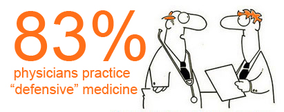 83-percent-of-physicians-practice-defensive-medicine-via-Nicola-Ziady