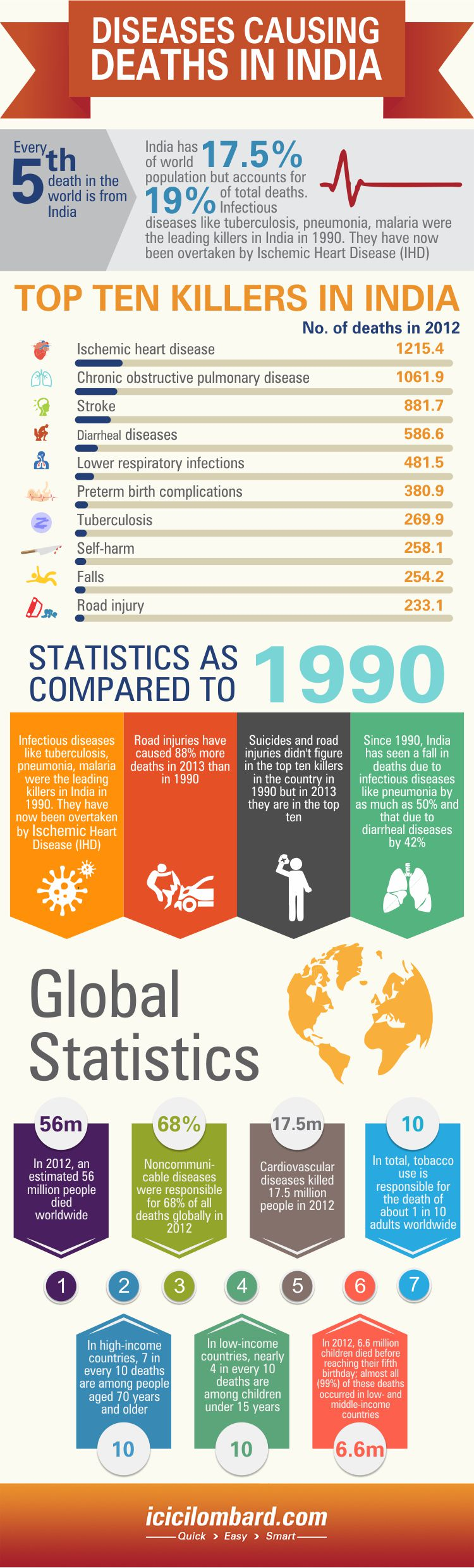 20151118-diseases-causing-deaths-in-india