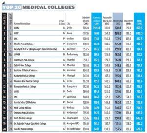 best med colleges