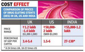 angioplasty india